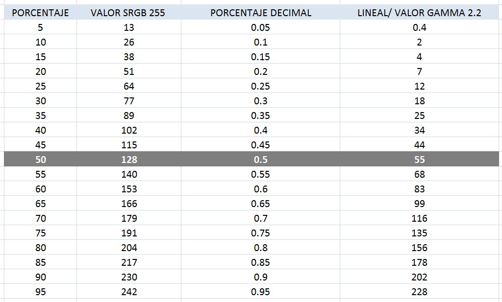 espacio infografico: Valores Gamma en Lineal
