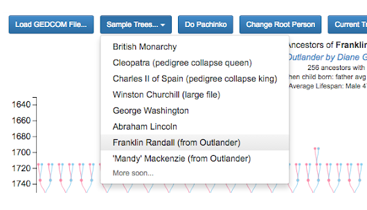 Some Family Trees Based on Starz Outlander