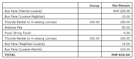Kwebang Lampas Beach Expenses