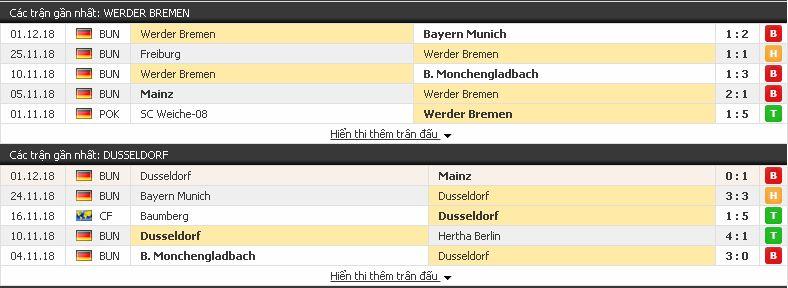Kèo bóng đá Bremen vs Duesseldorf, 02h30 ngày 8/12/2018 Bremen3