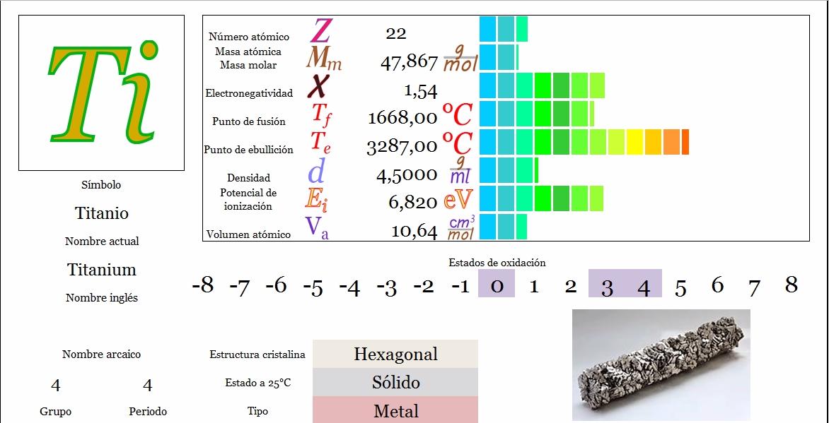Ciencias de joseleg propiedades peridicas del titanio tabla peridica principal siguiente urtaz Choice Image