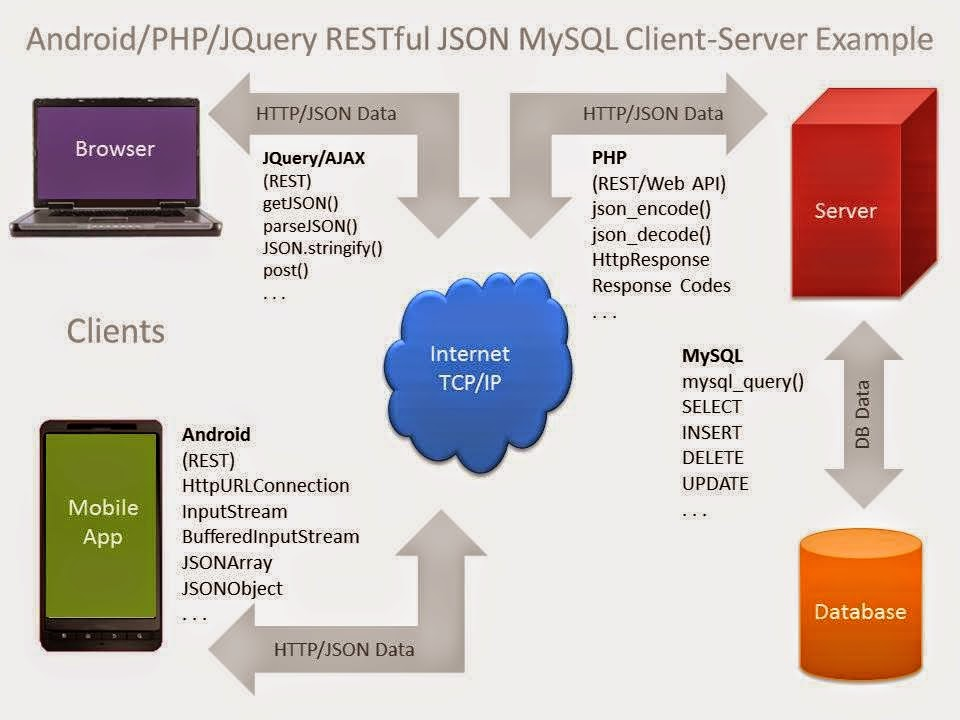 How to send data to mysql from android app - JFP
