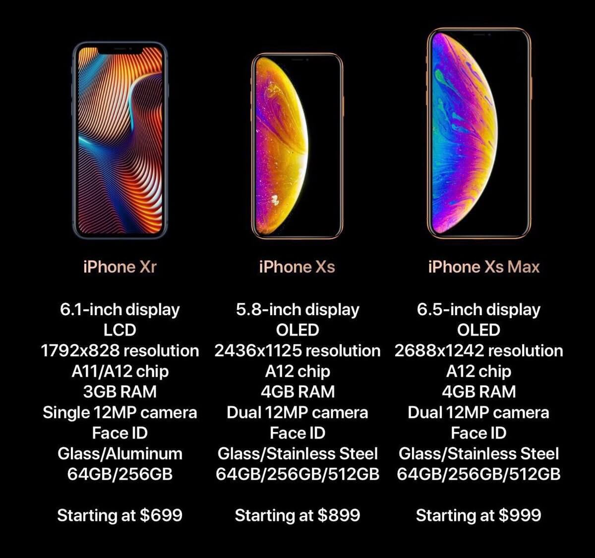 Apple iPhone Xs, iPhone Xs Max Launched Check Price in India, Specs, launch date, camera, performance