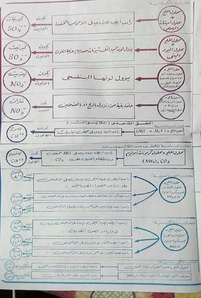 أهم المخططات والمقارنات فى منهج الكيمياء للثانوية العامة مستر إيهاب سعيد 3