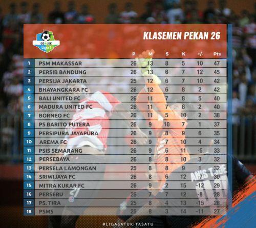 Klasemen Liga 1 2018 Pekan 26