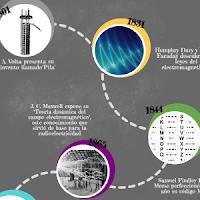 History of the Radio Infographic. Historia de la radio. Infografía