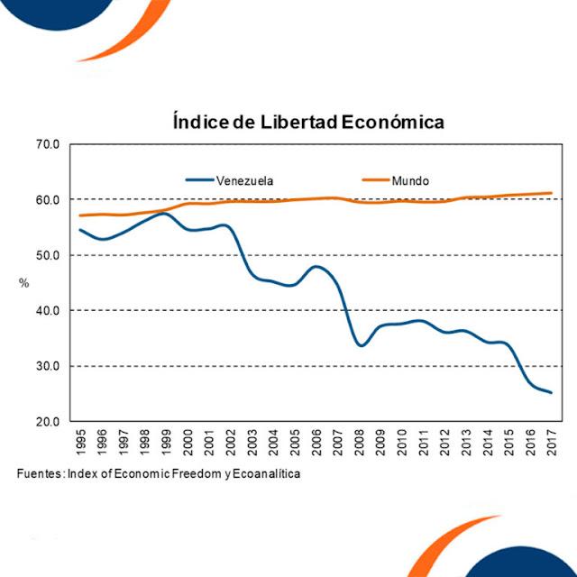Sin libertad económica no hay excusa que valga