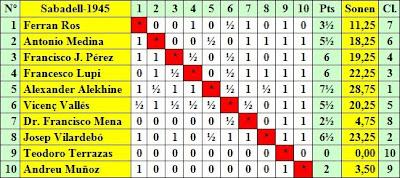 Clasificación por orden de sorteo inicial del IV Torneo Internacional de Ajedrez de Sabadell 1945