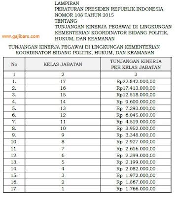 tabel remunerasi kemenkopolhukam 2015