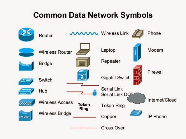 Networking Devices and Network Components
