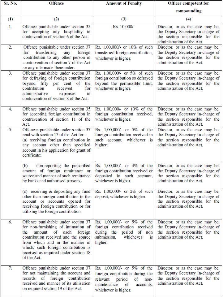 Compounding offences under Foreign Contribution (Regulation) Act 2010