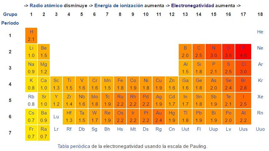 El blog del profesor francisco daz uceda junio 2016 a qu porcentaje de ionicidad se considera que hay transferencia de electrones urtaz Choice Image