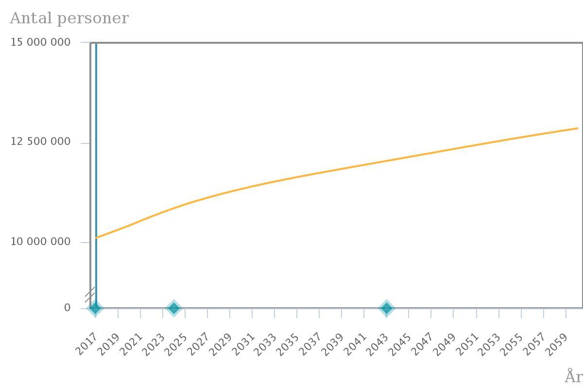 Under 2017 blev vi 10 miljoner invånare här i Sverige och prognosen är att  befolkningen kommer öka snabbare än aldrig förr. Så här skriver SCB  91093f29959dd