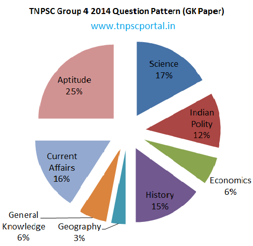 tnpsc group4 cut off marks
