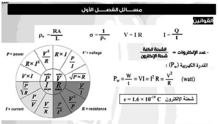 أفضل مذكرة قوانين الفيزياء للصف الثالث الثانوي 2019