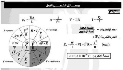 أفضل مذكرة قوانين الفيزياء للصف الثالث الثانوي 2018