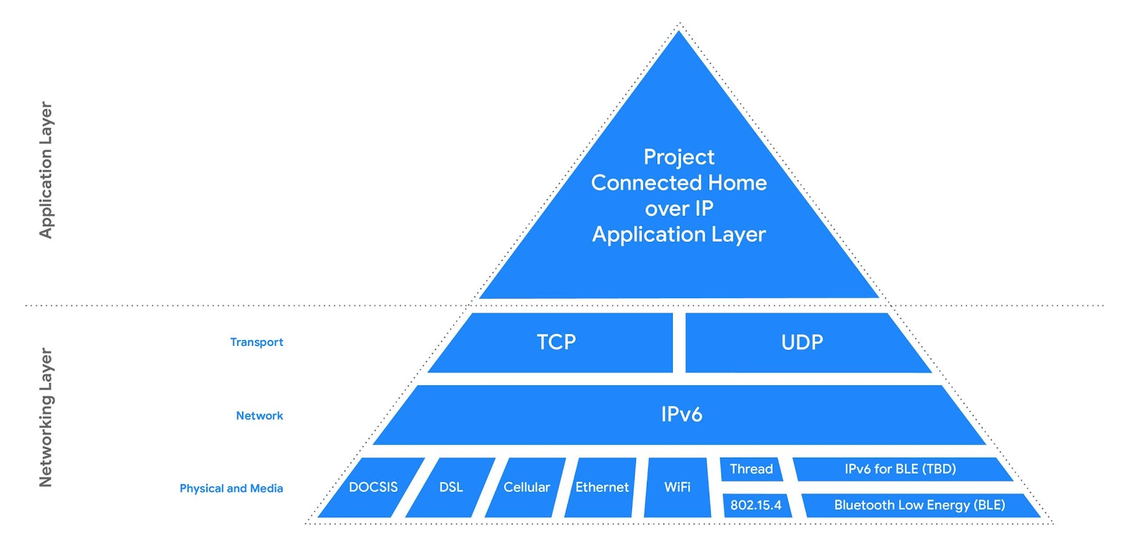 Diagram piramida yang menunjukkan layer Aplikasi Project Connected Home over IP