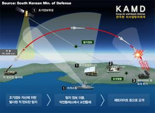 Korea Air and Missile Defense (KAMD)