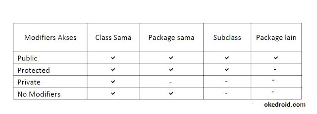 Modifier Akses Java