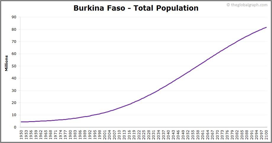 Burkina Faso  Total Population Trend