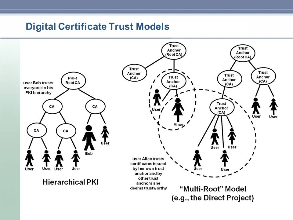 Healthcare Exchange Standards Healthcare use of X509 and PKI is