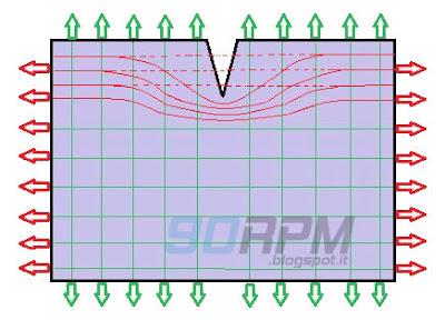 Fatica dei materiali: simulazione dell'origine di una cricca