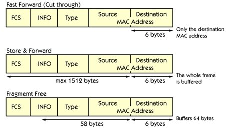 Which methods are used in switching ?