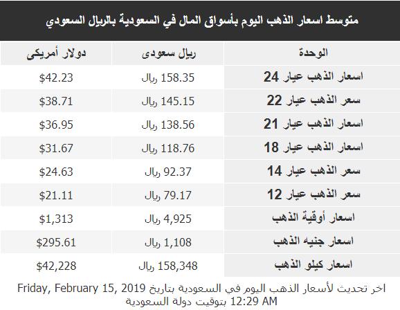 سعر الذهب اليوم 15_2_2019 (عيار 24, 22, 18, 14, 12) في السعودية