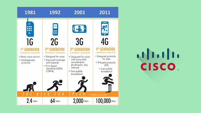 Jaringan 3G/ 4G Menggunakan Software Cisco Packet Tracer