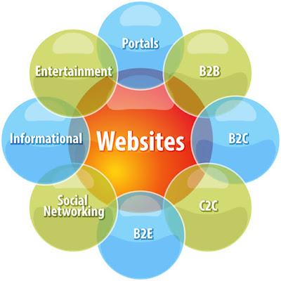 วิธีสร้างเว็บไซต์