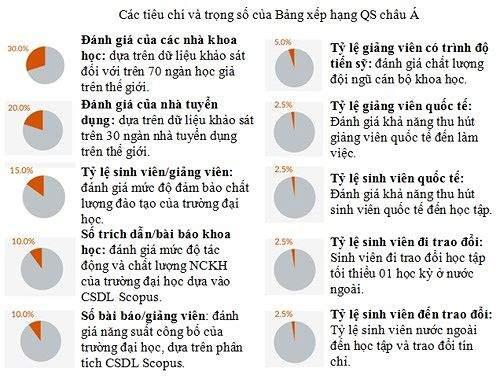 Các trường đại học Việt Nam nên lựa chọn tham gia bảng xếp hạng nào? - Ảnh 2