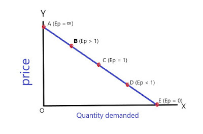 Point method of measuring elasticity of Demand
