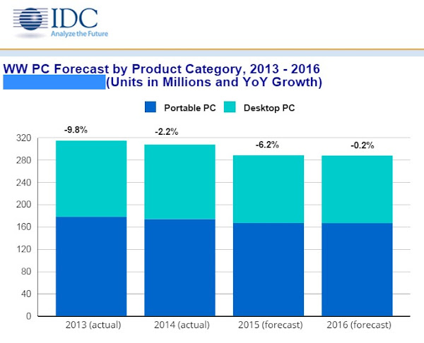 IDC PC forecast