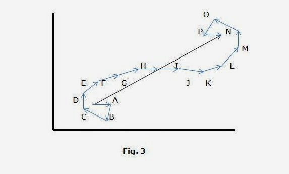 strings of ideas: Path Integral Simplified