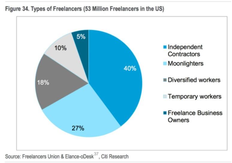 Saat ini ada 53 juta freelancer di Amerika Serikat