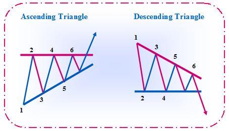 also japanese candlesticks ascending and descending triangle rh blackswanfxspot