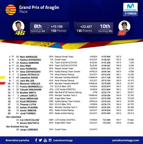 Hasil Lengkap MotoGP Aragon 2018