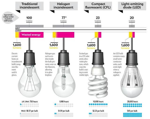 مقارنة بين استهلاك وشدة اضاءة مختلف تكنولوجيات الفوانيس