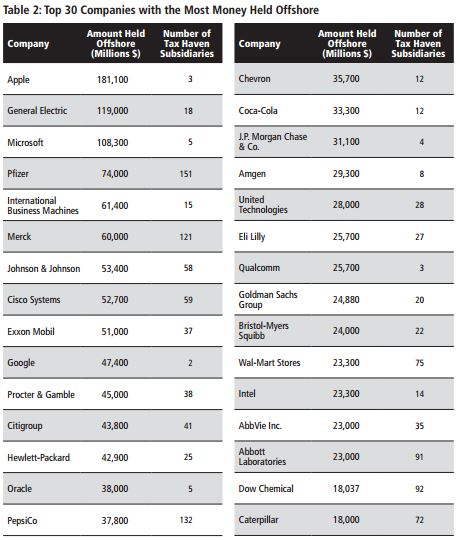 Table 2: Top 30 Companies with the Most Money Held OffShore