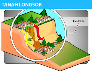 Upaya Penanggulangan Tanah Longsor