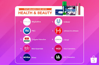 Xiaomi, Maybelline, and The SM Store Named The Most Popular Brands on Shopee Philippines in 2018