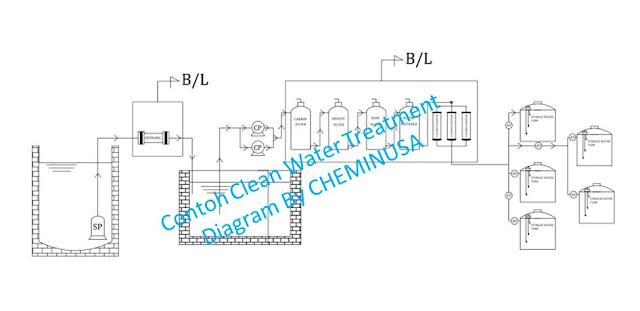 beli EDI untuk water treatment cheminusa