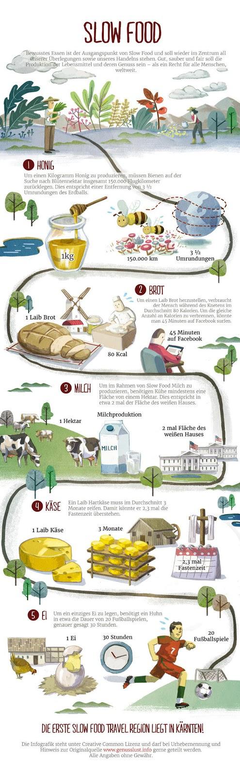 Infografik Slow Food von Kärnten Küche