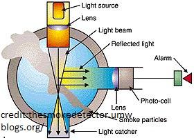 How Smoke Detectors And Heat Detectors Works Fire