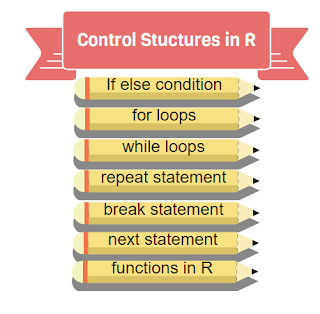 Control Structures Loops in R