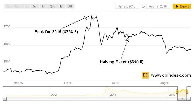 Bitcoin price chart 2016