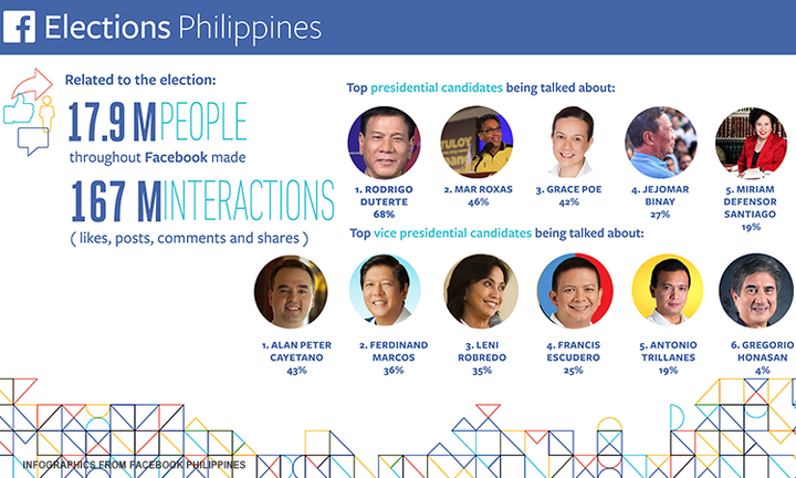 DuCay are the most talked-about presidential and VP candidates on Facebook