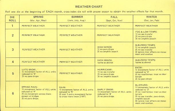 Wargaming Mechanics: Weather in Wargames