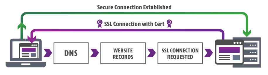 How to get SSL Certificate for FREE - HTTPS - Free Of Cost Downloads