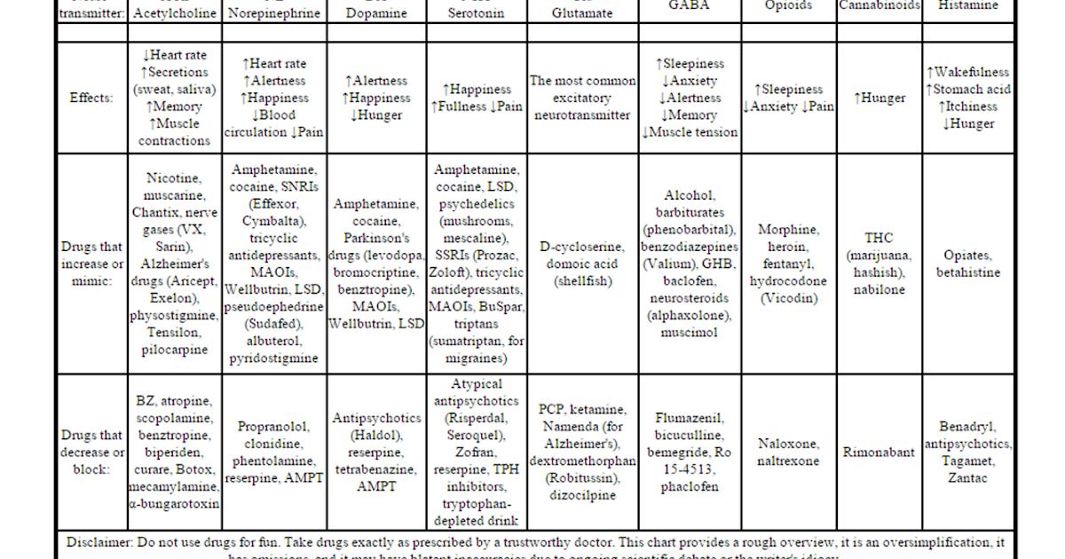 Teaching High School Psychology Fantastic Neurotransmitters Chart